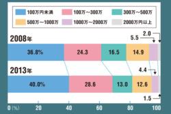 ●沿岸漁船漁業者の売り上げ比較
