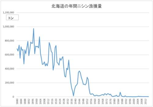 ニシンの漁獲量はピーク時の1%にも満たない(出所:北海道立総合研究機構中央水産試験場)