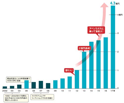 "<span class=""fontSizeL"">投資総額2000万円弱が21倍超に!</span><br />総資産の推移"