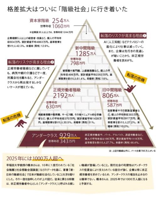 """出典:橋本健二さんの著書『<a href=""""https://www.amazon.co.jp/dp/4062884615/"""" target=""""_blank"""">新・日本の階級社会</a>』から"""