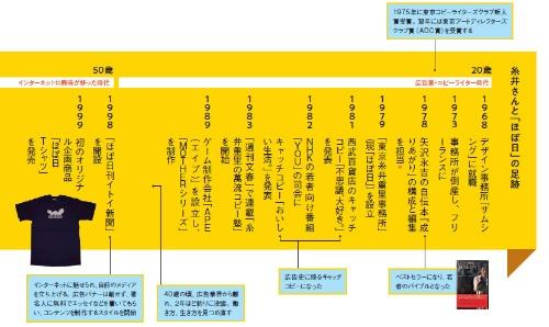 糸井さんと「ほぼ日」の足跡