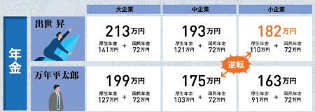 同じ企業規模の部長(出世昇)と係長止まり(万年平太郎)を比べても、生涯賃金ほどは差が開かない