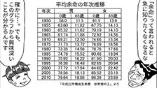 平均寿命は日本一。でも健康寿命はそうでもない都道府県は?