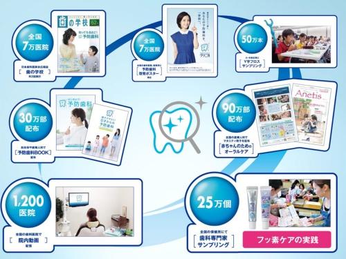 予防歯科の啓発活動に力を入れ、クリニカを社会的なブランドに育成