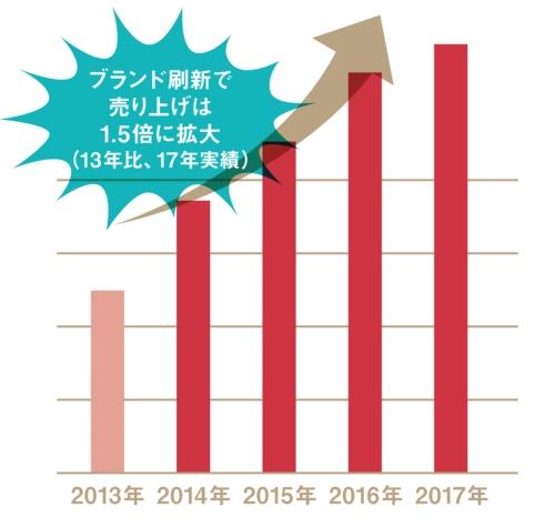 クリニカは14年のブランド刷新以降、2年連続で2桁成長を続け、17年の実績では13年比で1.5倍の売り上げに伸長