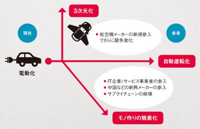 日本の強みが失われる可能性も<br /> <span>●電動化が招くモビリティー産業の未来</span>