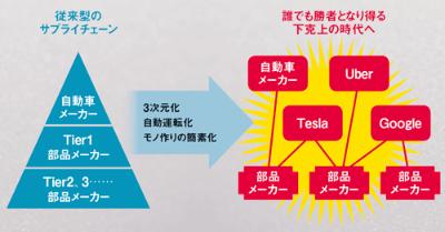 ●自動車の産業ピラミッドの構造変化