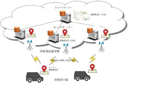 図1 自動走行車に高精度地図を配信<br>NTTドコモとパスコ共同で進めている。当初は従来の通信方式であるLTEを使うが、5Gの活用も視野に入れている