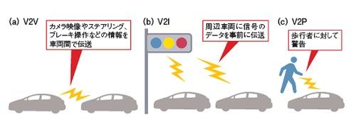 図2 5GのV2Xでの活用例<br>DSRCの競合技術として移動通信を使った「セルラーV2X」の検討が進んでいる。MWC 2017ではHuawei Technologies社などが(a)車両間でカメラ映像やブレーキなどの操作情報を伝送、(b)信号機が周辺車両に対して事前警告を伝送、(c)車両が前方の道路を横切ろうとする歩行者の通信端末に対して警告を表示、といったデモを披露した。