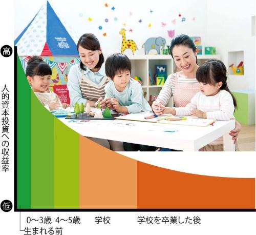 "<span class=""fontL"">年齢が低いほど投資効果が高い</span><br>●人的資本の収益率"