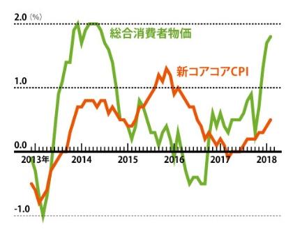 """<span class=""""fontBold"""">物価はエネルギー価格などを 含めると上がってきたが……</span><br/>●総合消費者物価と日銀の重視する物価の推移(前年同月比)"""