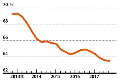 """<span class=""""fontBold"""">景気回復期にもかかわらず低下し続けてきた</span><br/>●労働分配率の推移"""