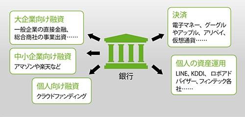"<span class=""title-b"">様々な分野で「お株」を奪われ始めている</span><br/><small>●銀行の主要業務と、主な競合企業・サービス</small>"