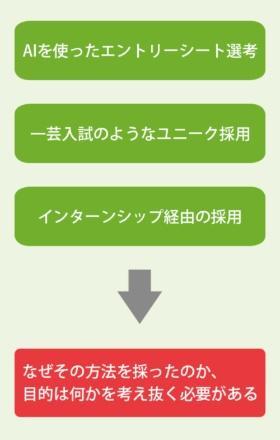 "<span class=""title-b"">目新しい採用方法にはワナがある</span><br />●はやりの採用方法の一例"