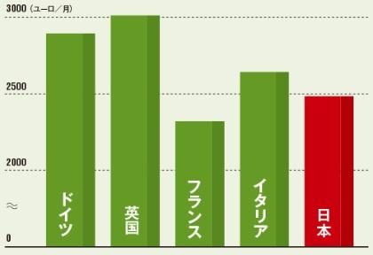 """<span class=""""title-b"""">日本の賃金は他国に比べて低い</span><br />●各国のヘルスケア分野における平均賃金(2014年)"""