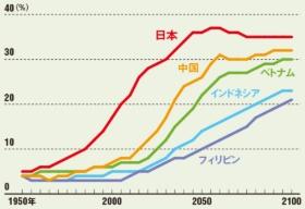 "<span class=""title-b"">アジア各国も急速に高齢化</span><br />●各国の高齢化率の推移"