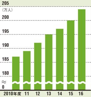 受給者は200万人を突破<br /><small>●障害年金受給者の推移</small>