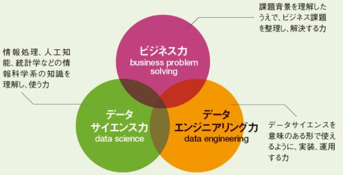 統計スキルだけでは力不足<br /><small>●データサイエンティスト協会が定める3つのスキル</small>