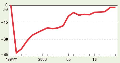 阪神大震災は回復に20年かかった<br /><small>●全国を基準値とした場合の阪神大震災の被災地のGDP</small>