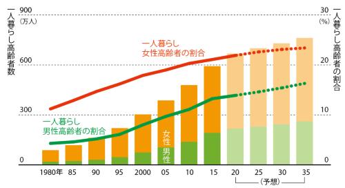 「おひとりシニア」は1980年の7倍に<br ><small>●一人暮らしをする高齢者の推移</small>