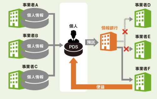 情報銀行を通じてデータを「運用」する<br /><small>●情報銀行のイメージ</small>