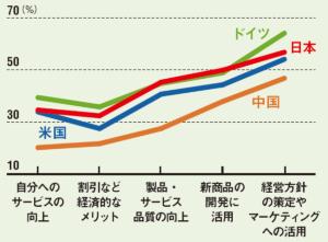 日本は、情報提供に対する 心理的ハードルが他国より高め<br /><small>●個人情報提供に抵抗がある人の割合</small>
