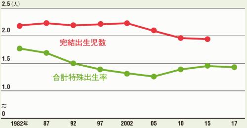夫婦間では子供は2人近く生まれている<br /><small>●夫婦間の子供数と合計特殊出生率の推移</small>