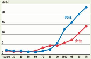 「再婚率 データー 昭和27年」の画像検索結果