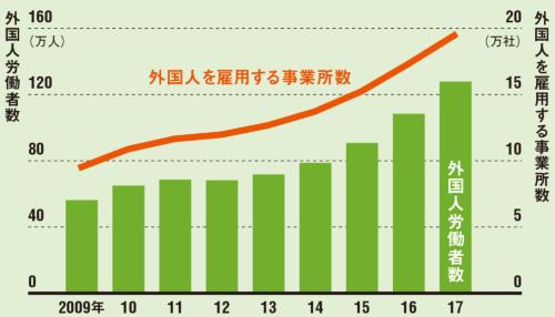 日本で働く外国人労働者数は過去最高を記録した<br /><small>●外国人労働者数と外国人を雇用する事業所数の推移</small>