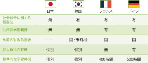 日本は公用語の学習制度が整っていない<br /><small>●各国の公用語学習制度</small>
