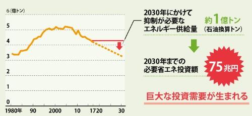 "<span class=""fontBold"">75兆円もの省エネ投資が必要に<br />●日本のエネルギー供給量(石油換算)の推移</span>"