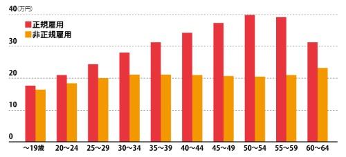 "<p class=""text-b"">中高年になるにつれ正規と非正規の賃金差が広がる<br />●正規雇用と非正規雇用の月額所定内給与の差</p>"