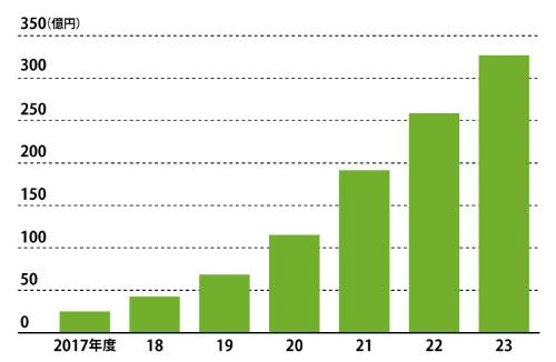 "<span class=""title-b"">働き方改革の後押しで成長へ</span><span><br />●国内RPA市場の予測</span>"