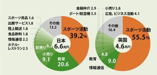 """日本は小売り・サービスに商機<br /><span class=""""sb"""">●スポーツGVAの内訳</span>"""