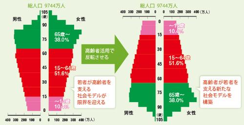 高齢者活用は社会の負担を軽減する<br /><small>●2055年の日本の人口ピラミッド</small>