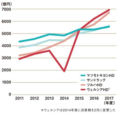 マツモトキヨシホールディングスは、2017年度の売上高で4位に転落した
