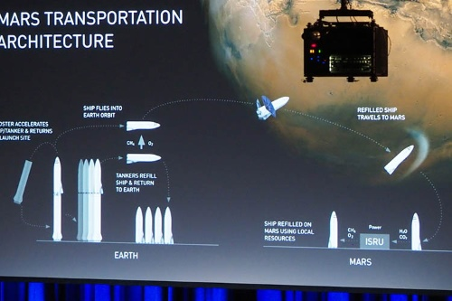 火星計画。
