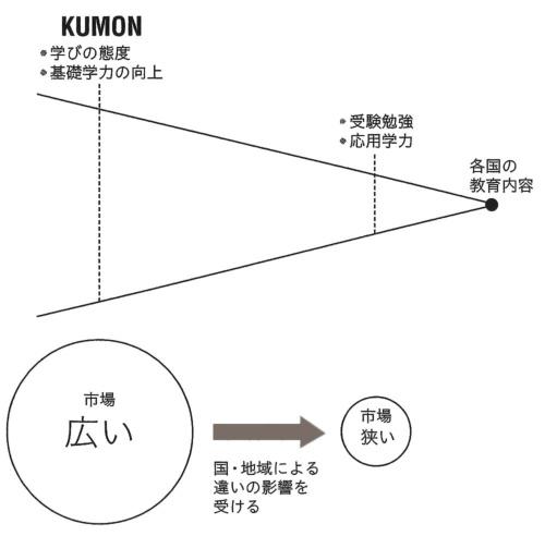 """<font size=""""+1"""">【図】 KUMONの考え方</font>"""