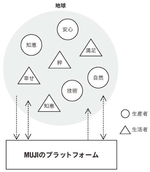 "<font size=""+2"">MUJIのプラットフォーム思考</font>"