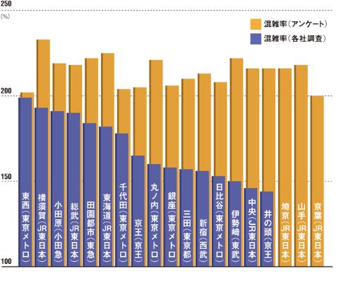 東京圏の主な路線の混雑率