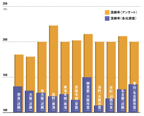大阪圏と名古屋圏の主な路線の混雑率