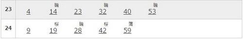 品川駅の京浜東北線南行の土曜の時刻表