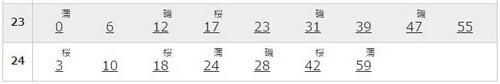 品川駅の京浜東北線南行の平日の時刻表