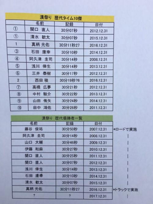 漢祭り歴代タイム10傑にも入っている清水歓太選手は今回の箱根駅伝では9区区間賞!