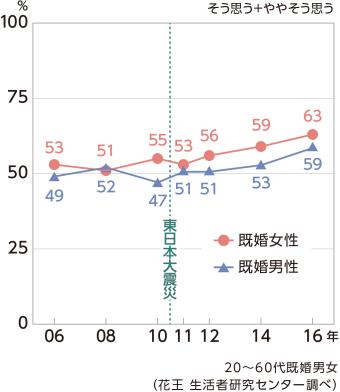 (グラフ1)お互い干渉しない家族がいい