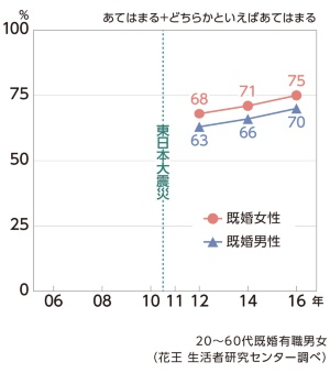 (グラフ3)仕事より家庭を優先して働きたい