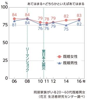 (グラフ4)家族のことも大切だが、 その前にまず自分のことを優先的に考えたい