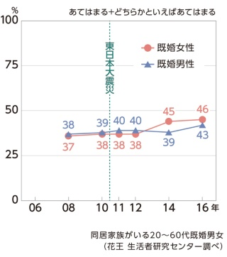 (グラフ5)家族とのコミュニケーションは良好である