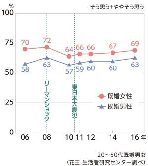(グラフ6)現在の生活に満足している