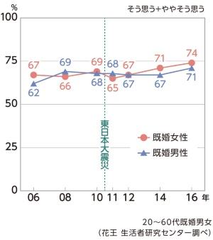 (グラフ7)自分の将来に不安を感じる